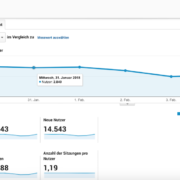 Google Analytics Integration in WordPress: Eine Anleitung