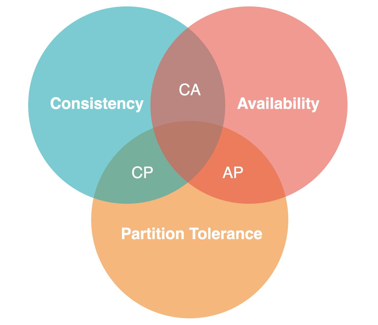 CAP-Theorem in NoSQL