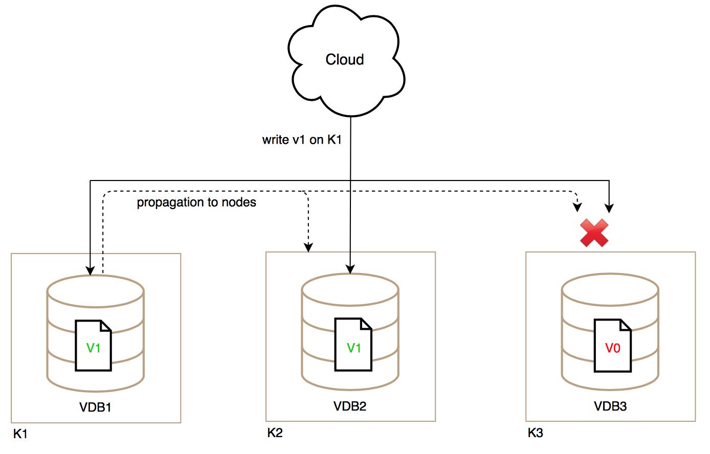 Knotenausfall von NoSQL-Datenbanken in der Cloud-Umgebung