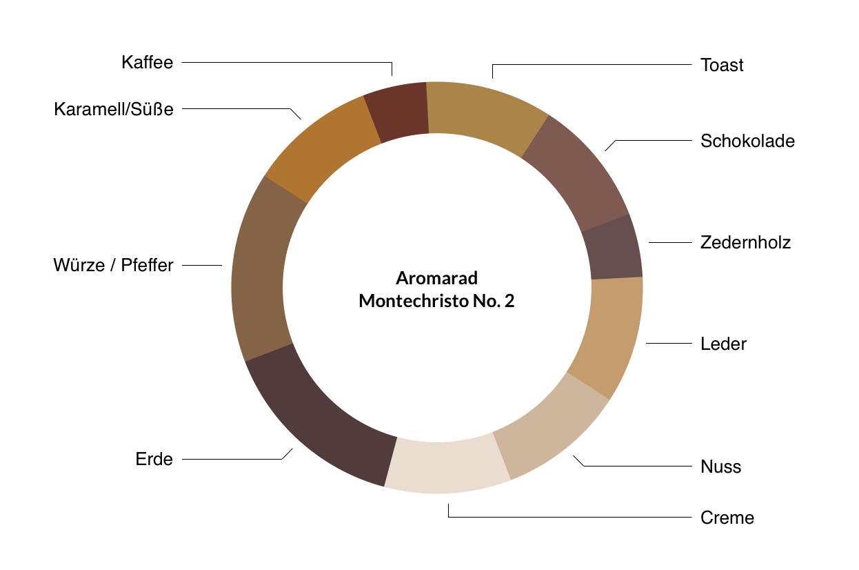 Aromarad Montechristo No.2