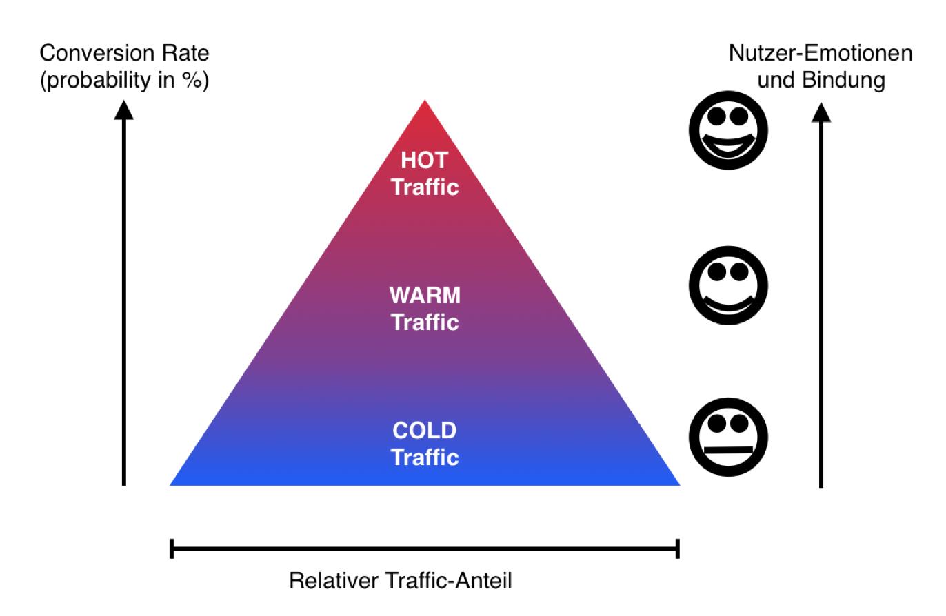 Die unterschiedlichen Arten des Website Traffic