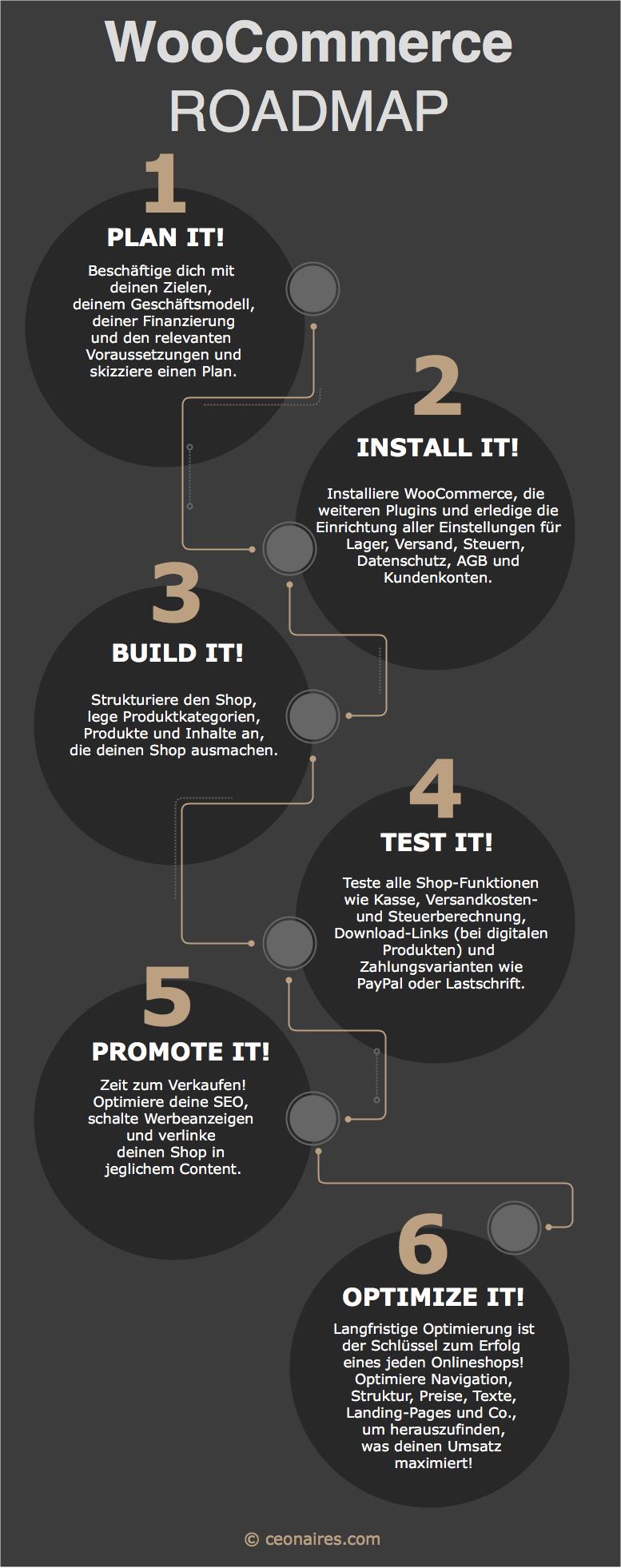 WooCommerce Tutorial Roadmap