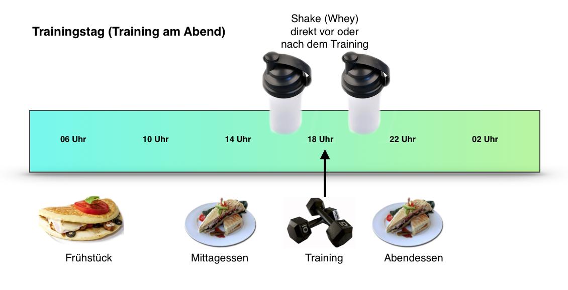 Mahlzeitenaufteilung und Proteinshake-Aufnahme bei einem Training am Abend