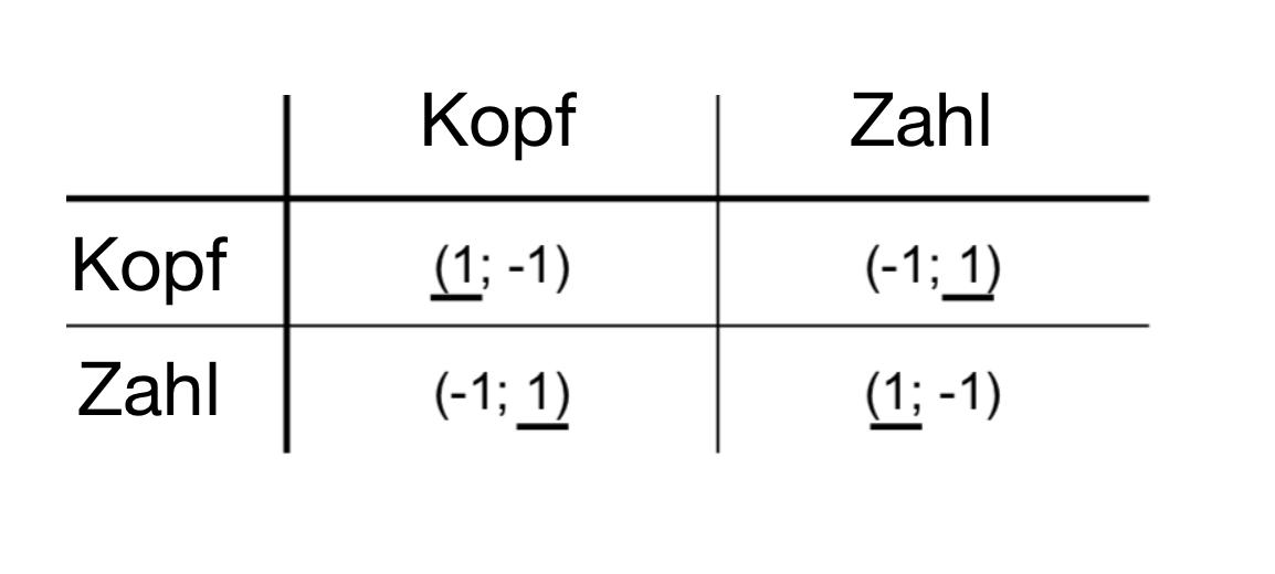 Beispiel für Normalform der Spieltheorie Kopf oder Zahl