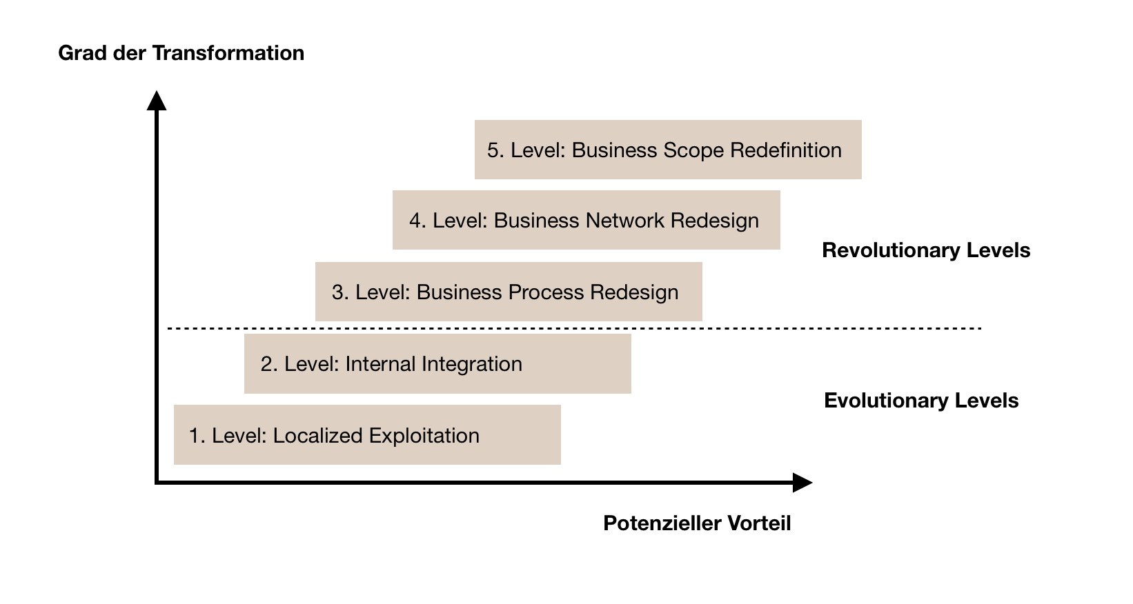 5 Levels of IT-Enabled Business Transformation