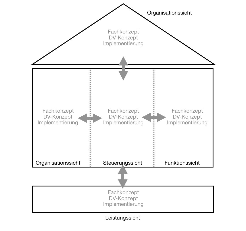 ARIS-Framework nach Scheer