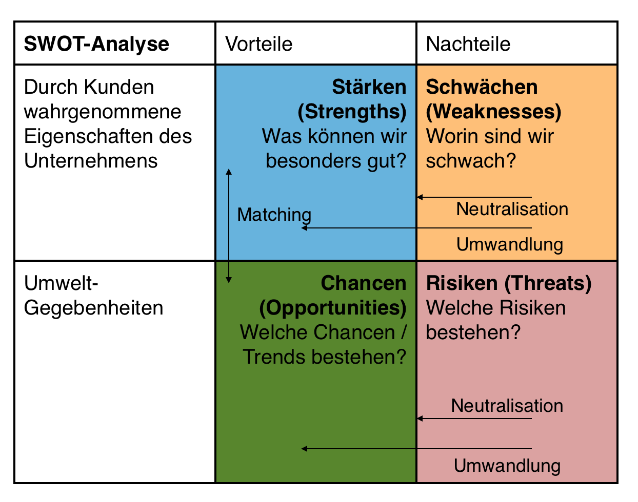 SWOT-Analyse: Matrix Darstellung