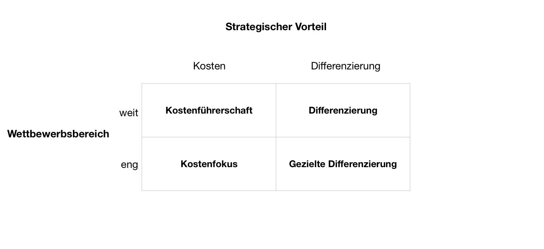Wettbewerbsmatrix - Porters generic strategies