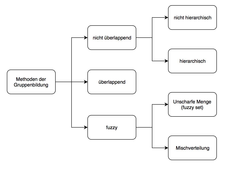 Methoden einer Clusteranalyse