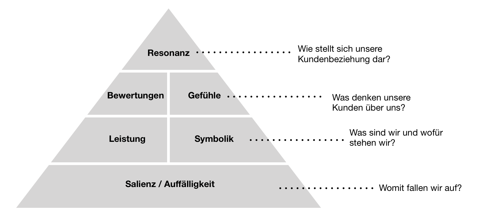 Customer Based Brand Equity nach Keller